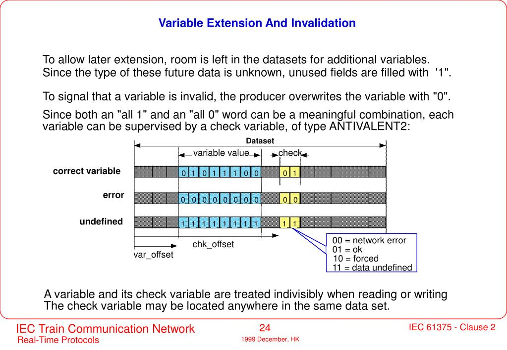 Variable Extension And Invalidation