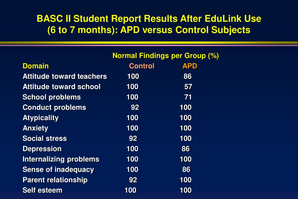 BASC II Student Report Results After EduLink Use (6 to 7 months): APD versus Control Subjects