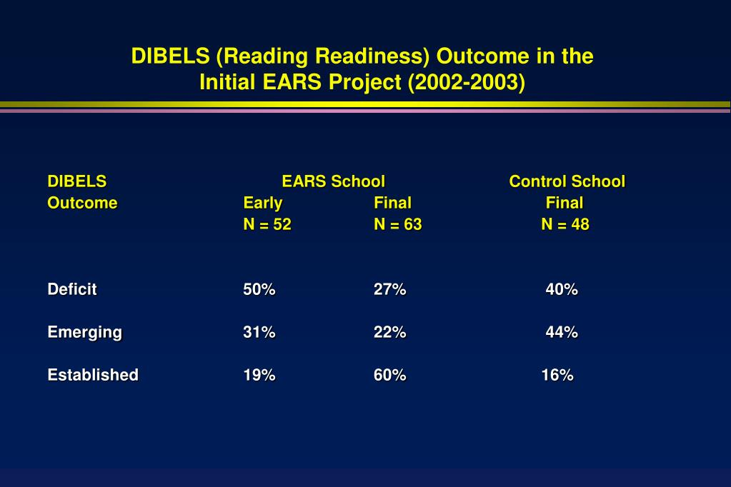 DIBELS (Reading Readiness) Outcome in the