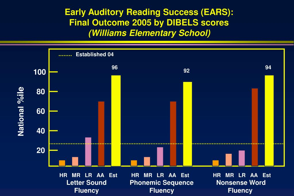 Early Auditory Reading Success (EARS):