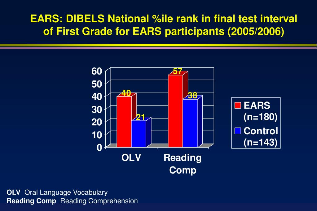 EARS: DIBELS National %ile rank in final test interval of First Grade for EARS participants (2005/2006)