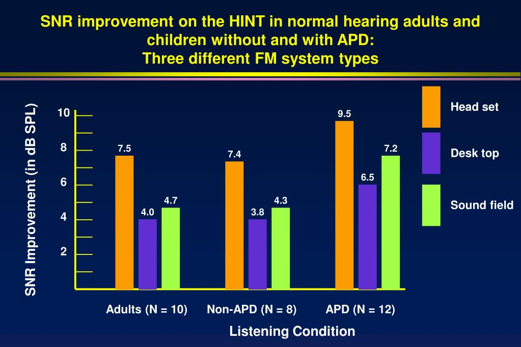SNR improvement on the HINT in normal hearing adults and children without and with APD: