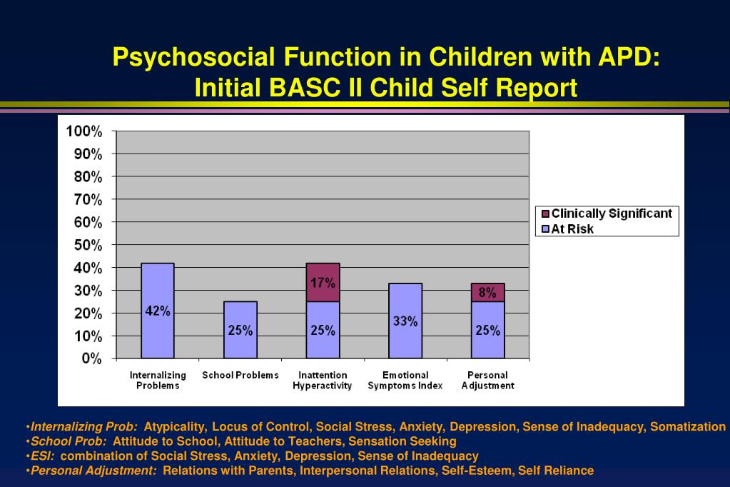 Psychosocial Function in Children with APD: