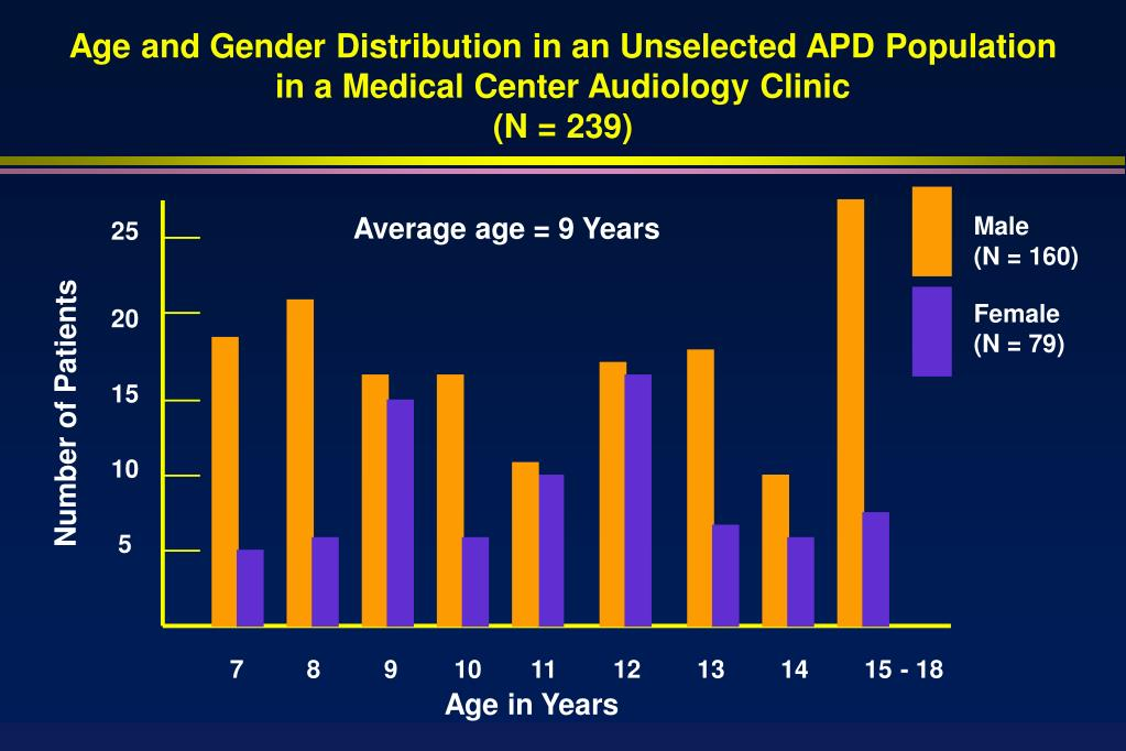 Age and Gender Distribution in an Unselected APD Population