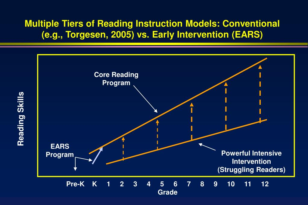 Multiple Tiers of Reading Instruction Models: Conventional