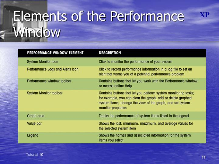 Elements of the Performance Window