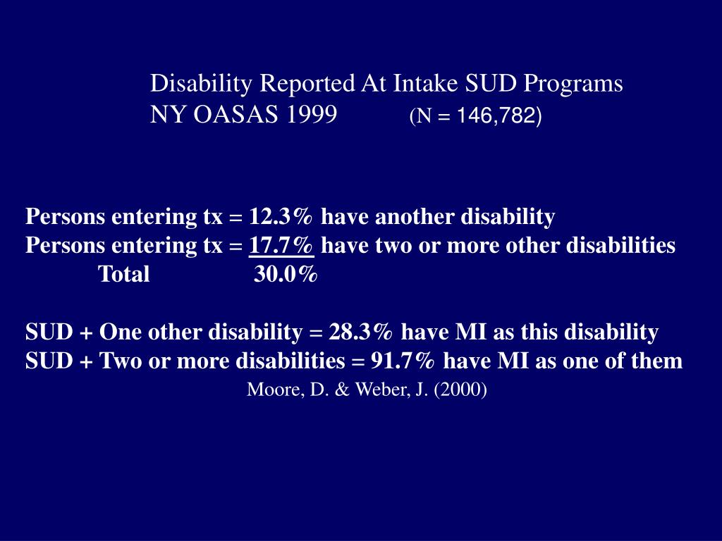 Disability Reported At Intake SUD Programs