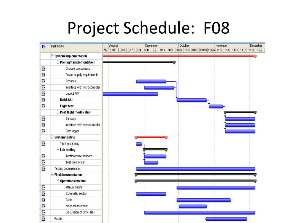 Project Schedule:  F08