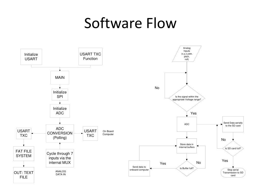 Software Flow
