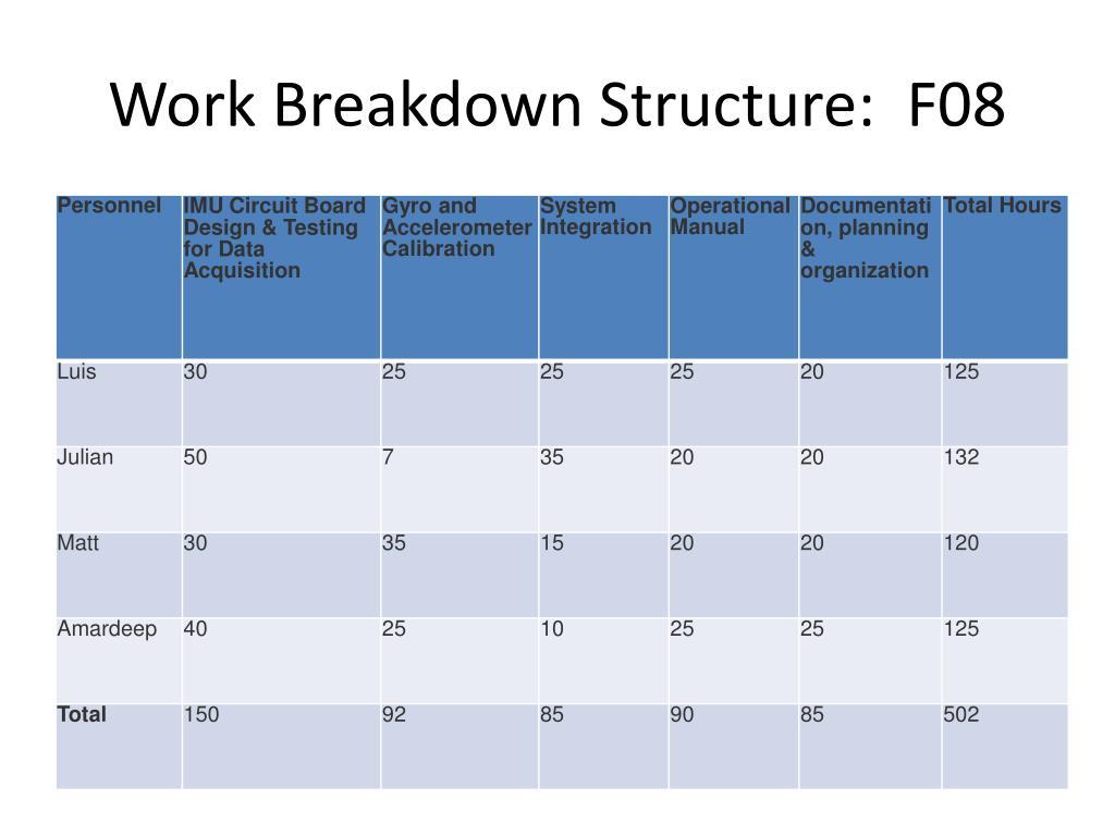 Work Breakdown Structure:  F08
