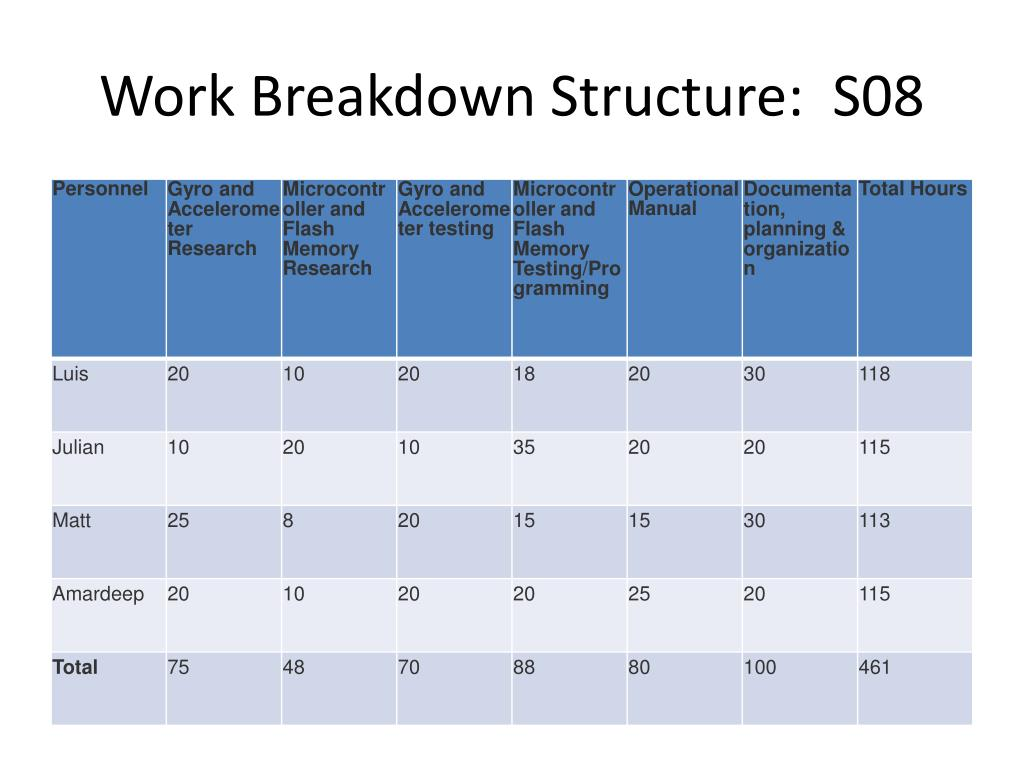 Work Breakdown Structure:  S08