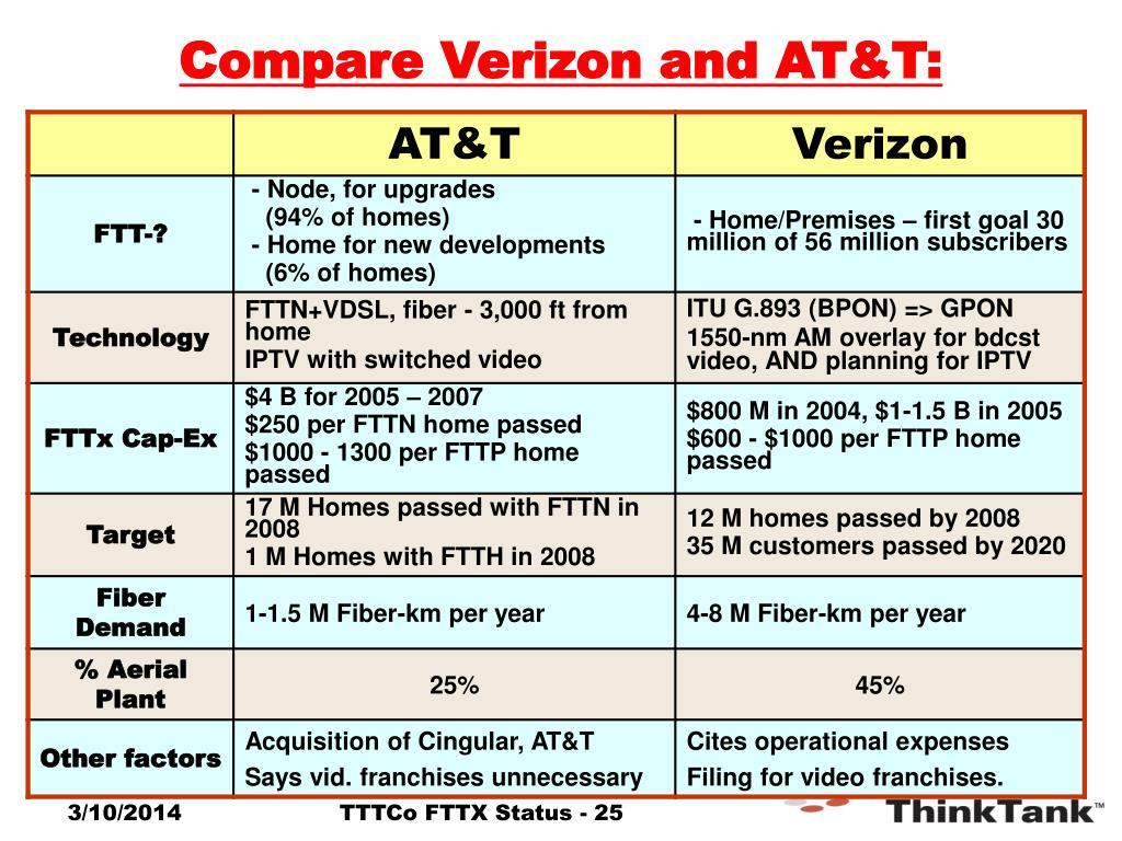 Compare Verizon and AT&T:
