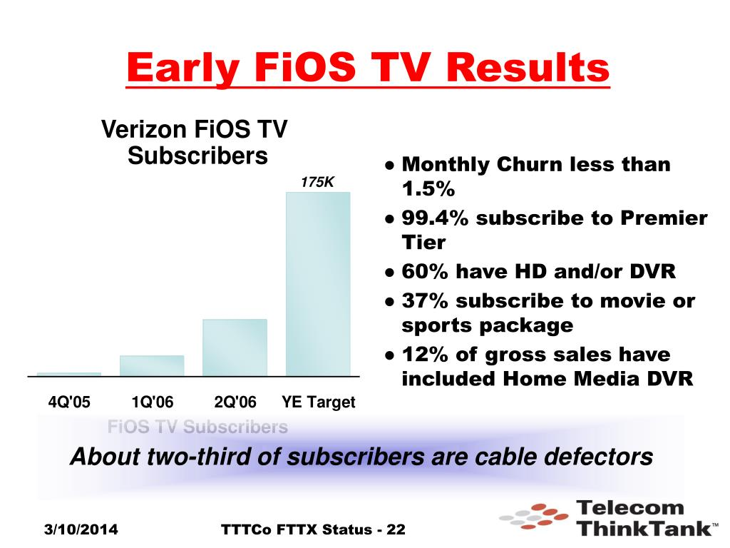 Early FiOS TV Results
