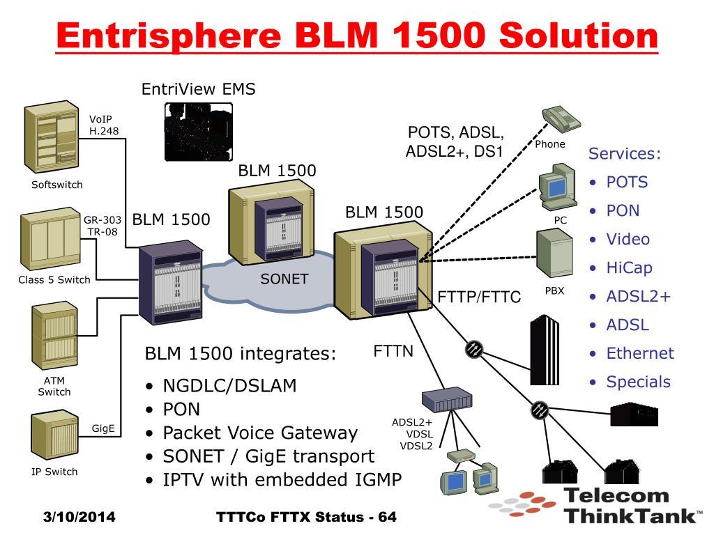 Entrisphere BLM 1500 Solution
