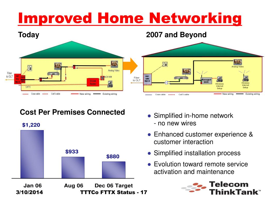 Improved Home Networking