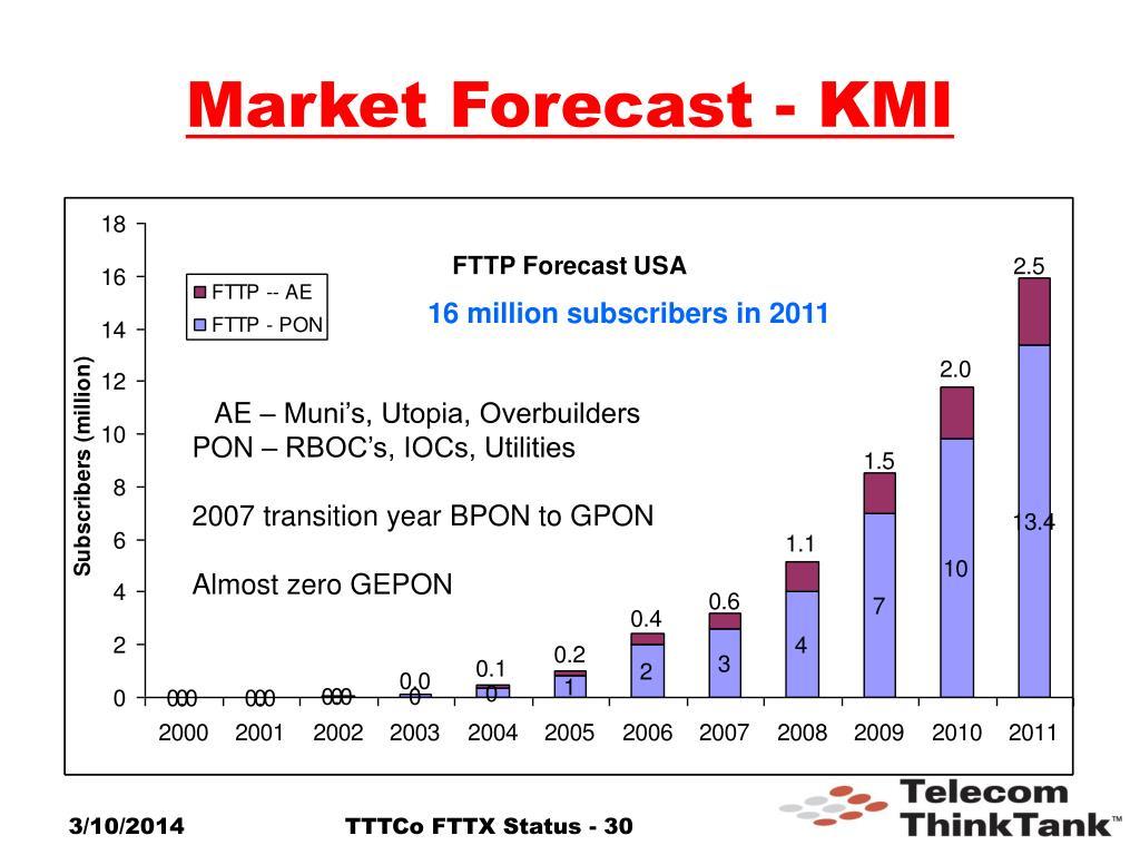 Market Forecast - KMI