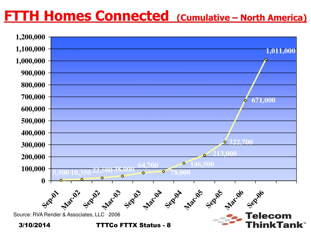 FTTH Homes Connected