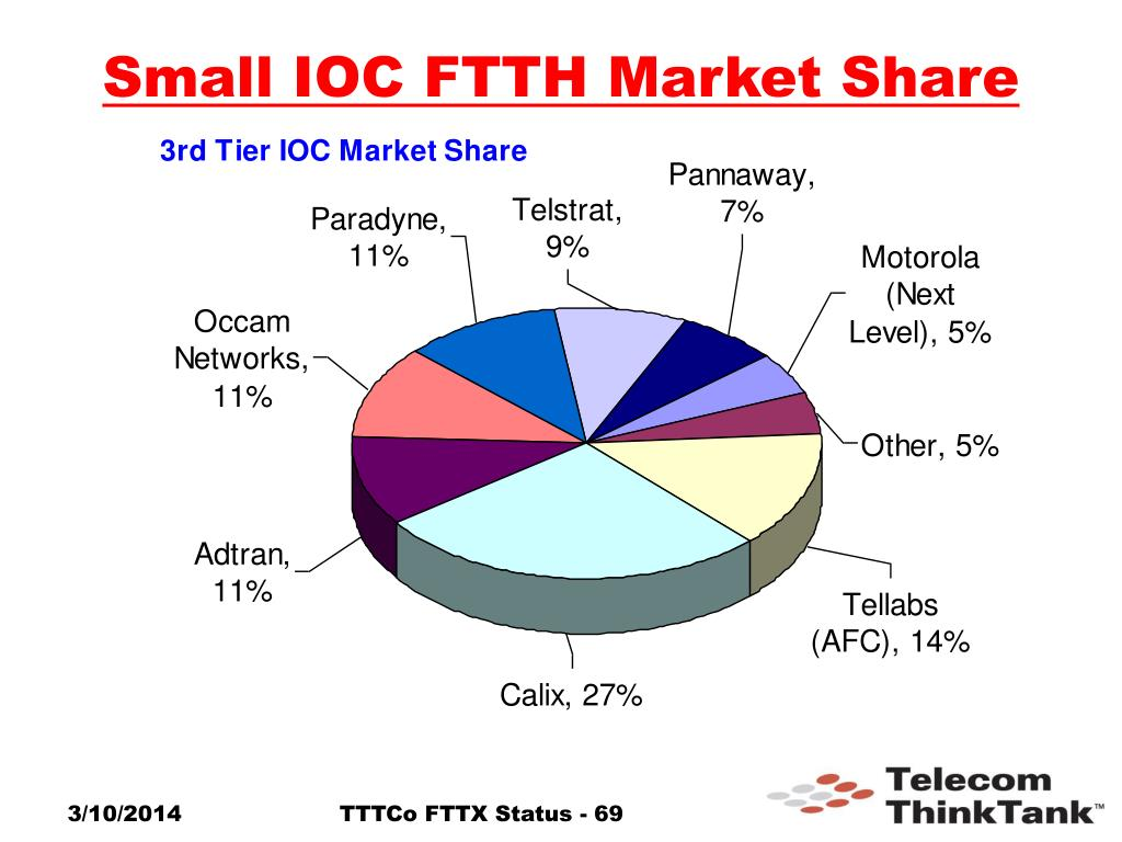Small IOC FTTH Market Share