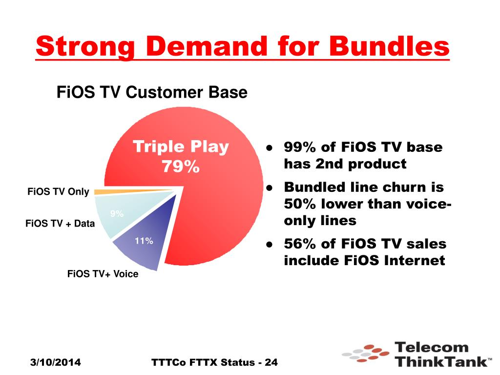 Strong Demand for Bundles