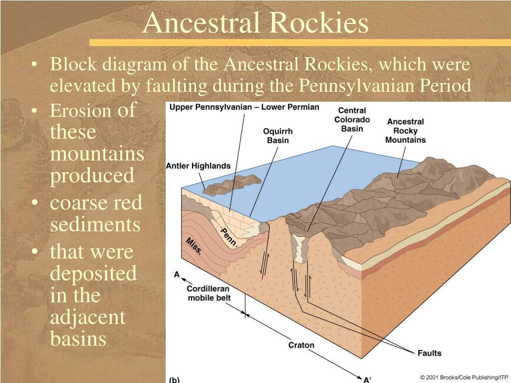 Ancestral Rockies