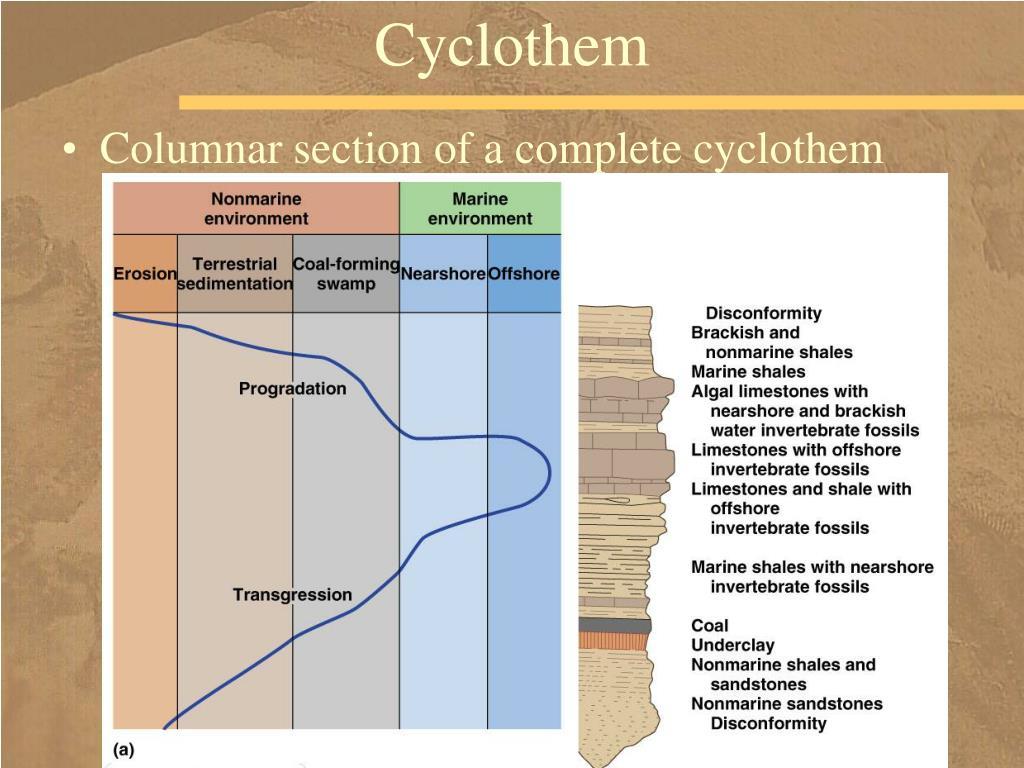 Cyclothem
