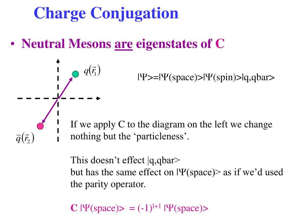 Charge Conjugation