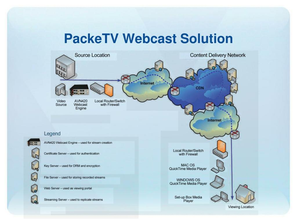 PackeTV Webcast Solution