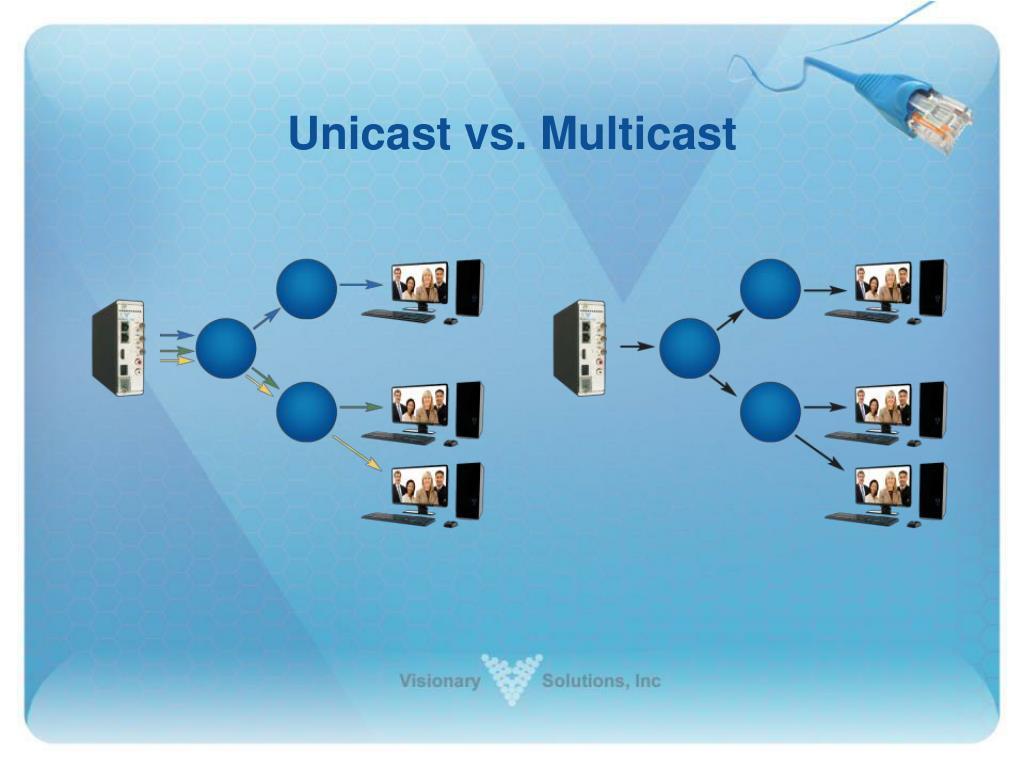 Unicast vs. Multicast