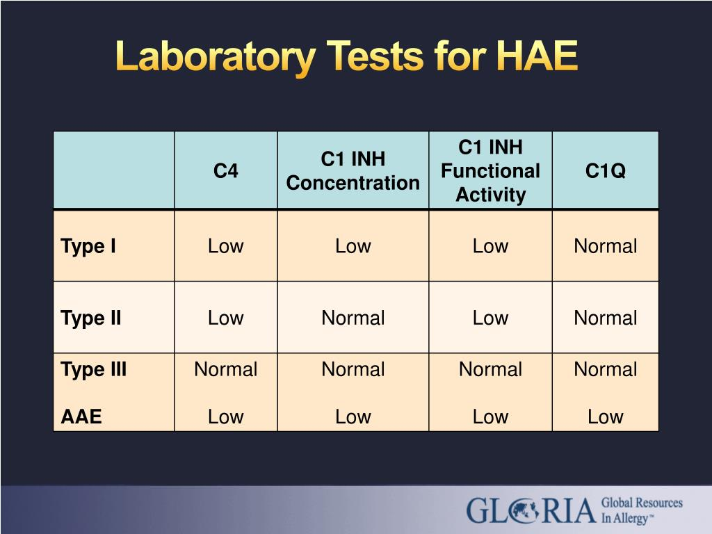 Laboratory Tests for HAE