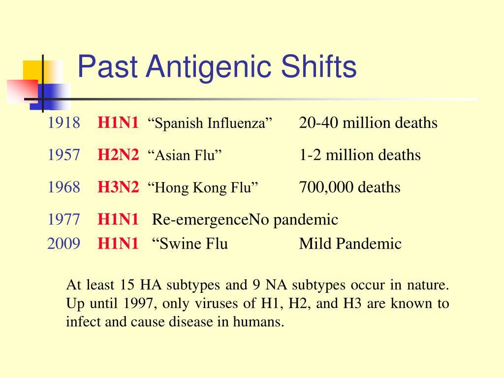 Past Antigenic Shifts