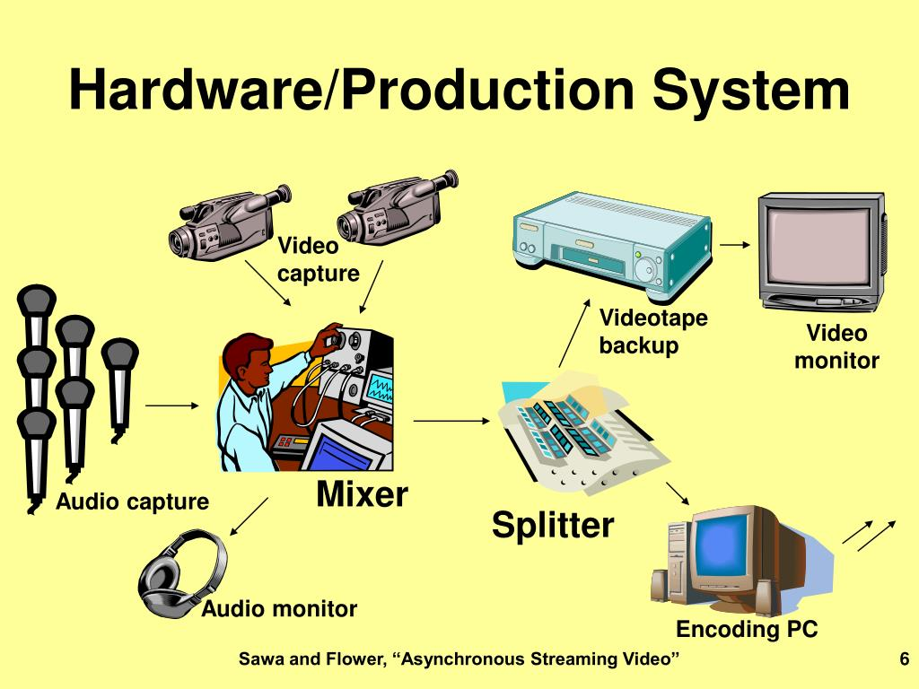 Hardware/Production System