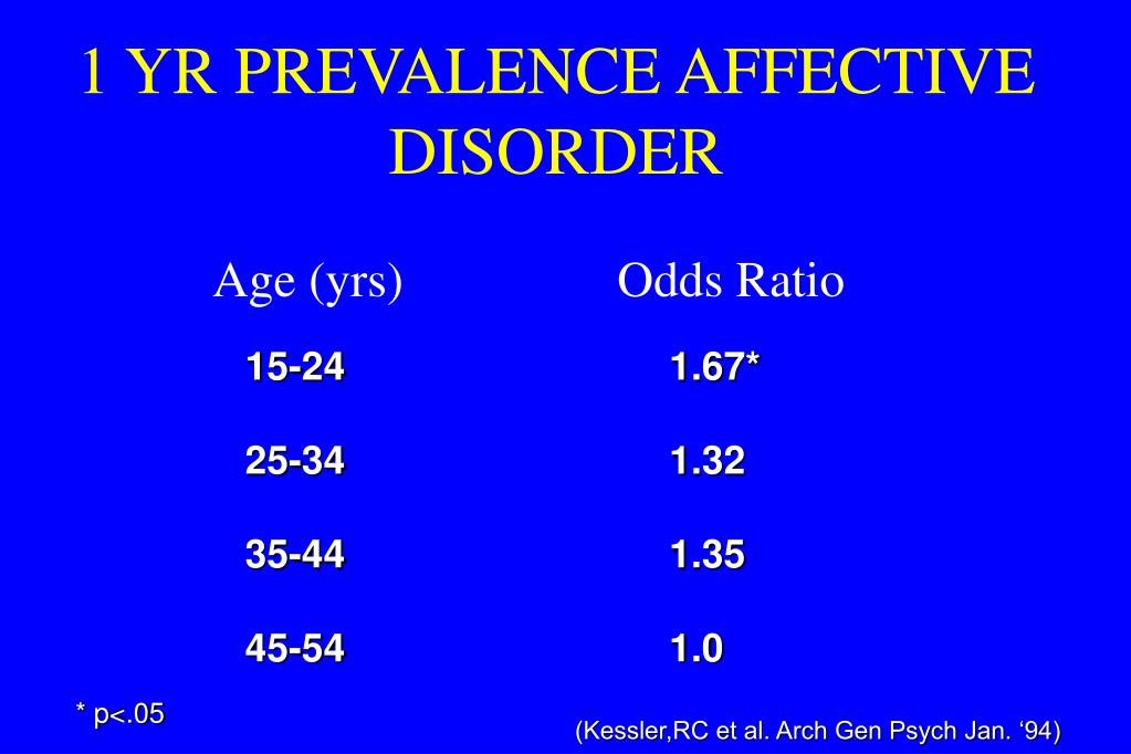 1 YR PREVALENCE AFFECTIVE DISORDER