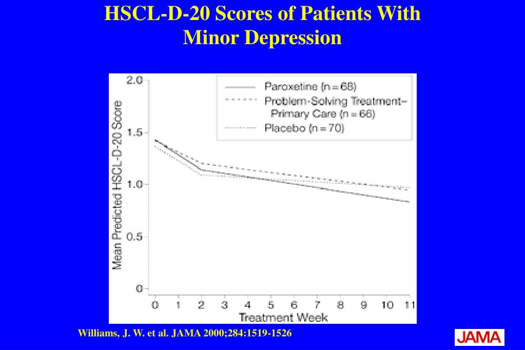 HSCL-D-20 Scores of Patients With