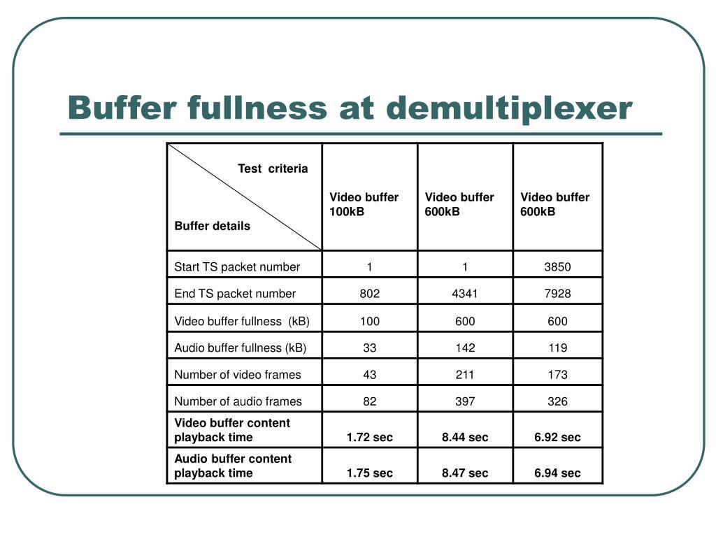 Buffer fullness at demultiplexer
