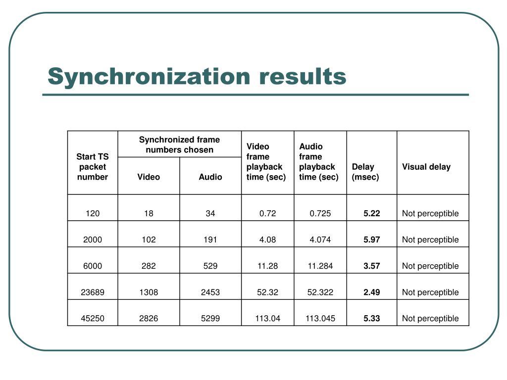 Synchronization results