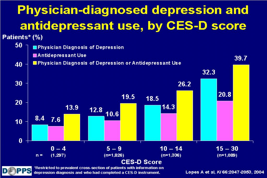 Physician-diagnosed depression and antidepressant use, by CES-D score