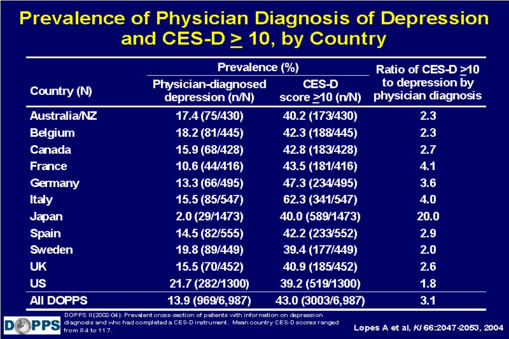 Prevalence of Physician Diagnosis of Depression and CES-D > 10, by Country