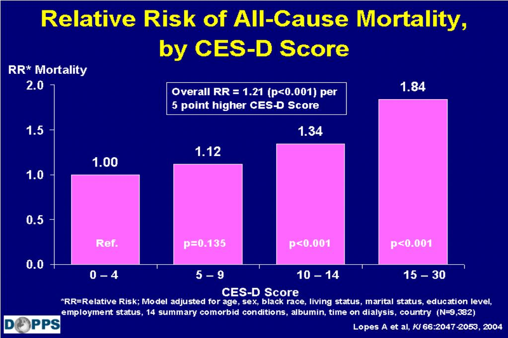 Relative Risk of All-Cause Mortality,