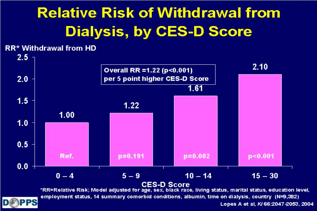 Relative Risk of Withdrawal from Dialysis, by CES-D Score