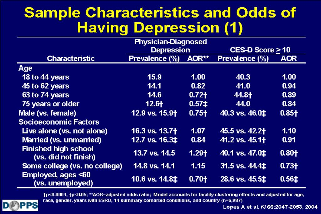 Sample Characteristics and Odds of Having Depression (1)