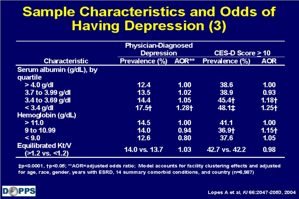 Sample Characteristics and Odds of Having Depression (3)