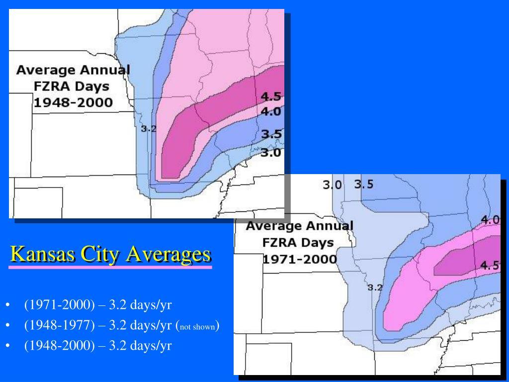 Kansas City Averages