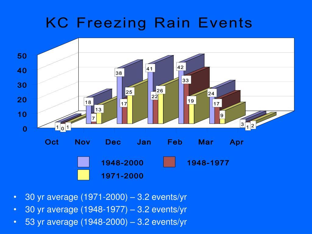30 yr average (1971-2000) – 3.2 events/yr