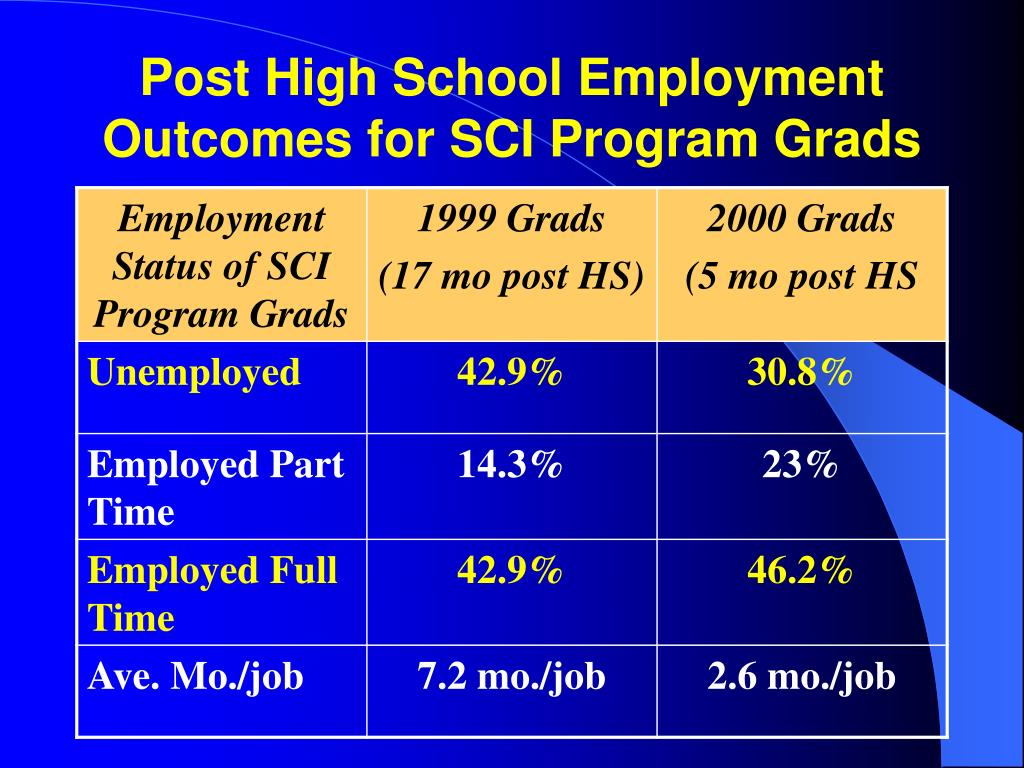 Post High School Employment Outcomes for SCI Program Grads