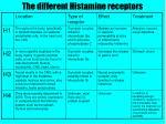the different histamine receptors