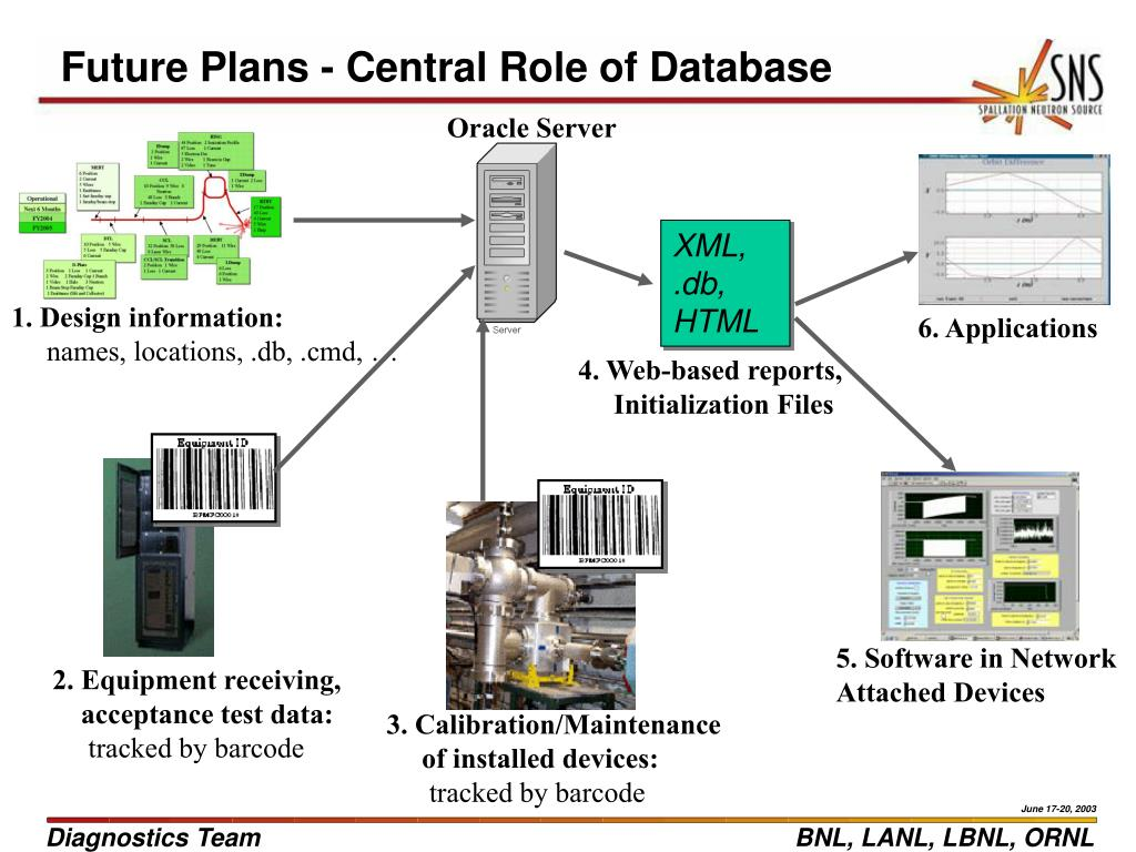 Future Plans - Central Role of Database