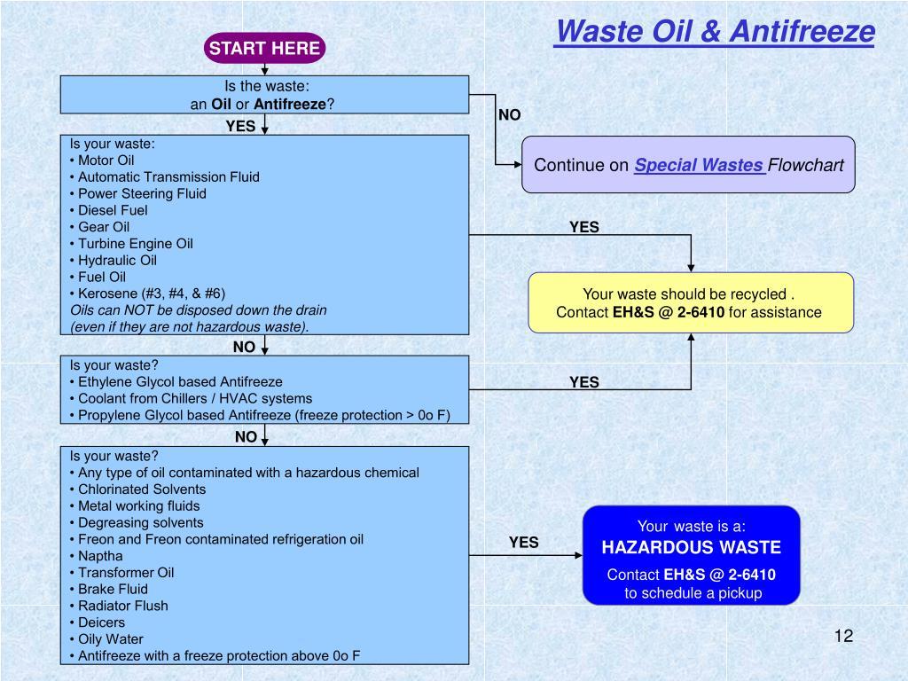 Waste Oil & Antifreeze