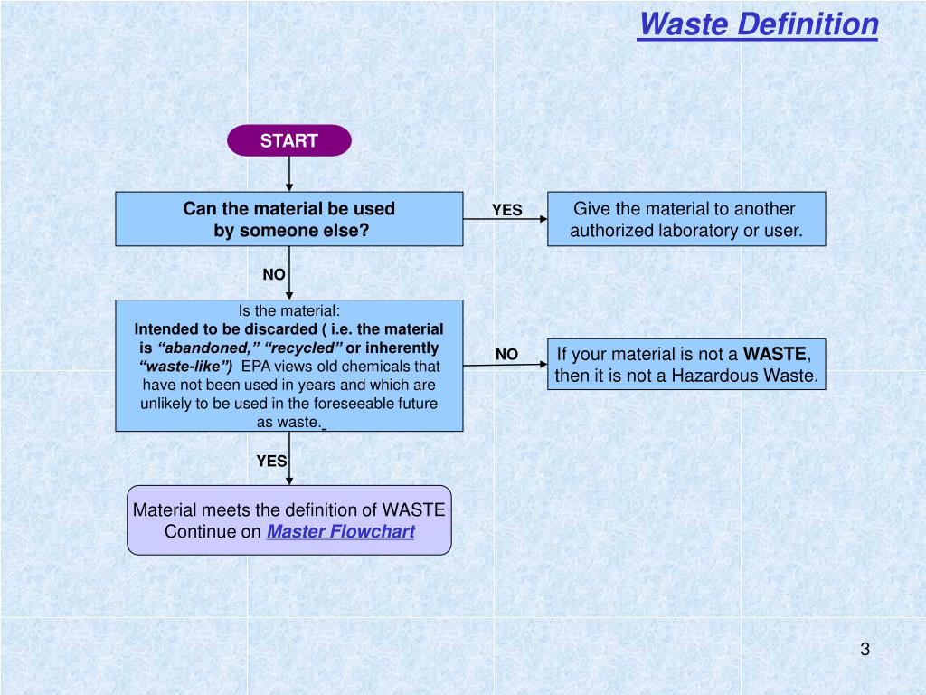 Waste Definition