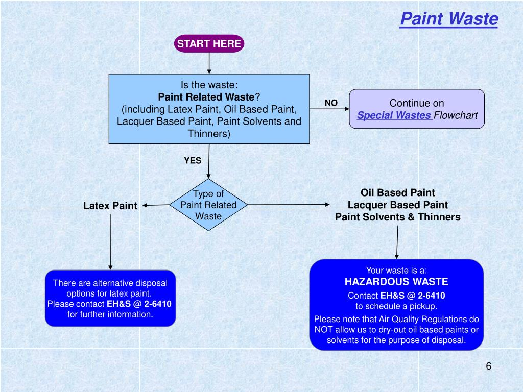Paint Waste