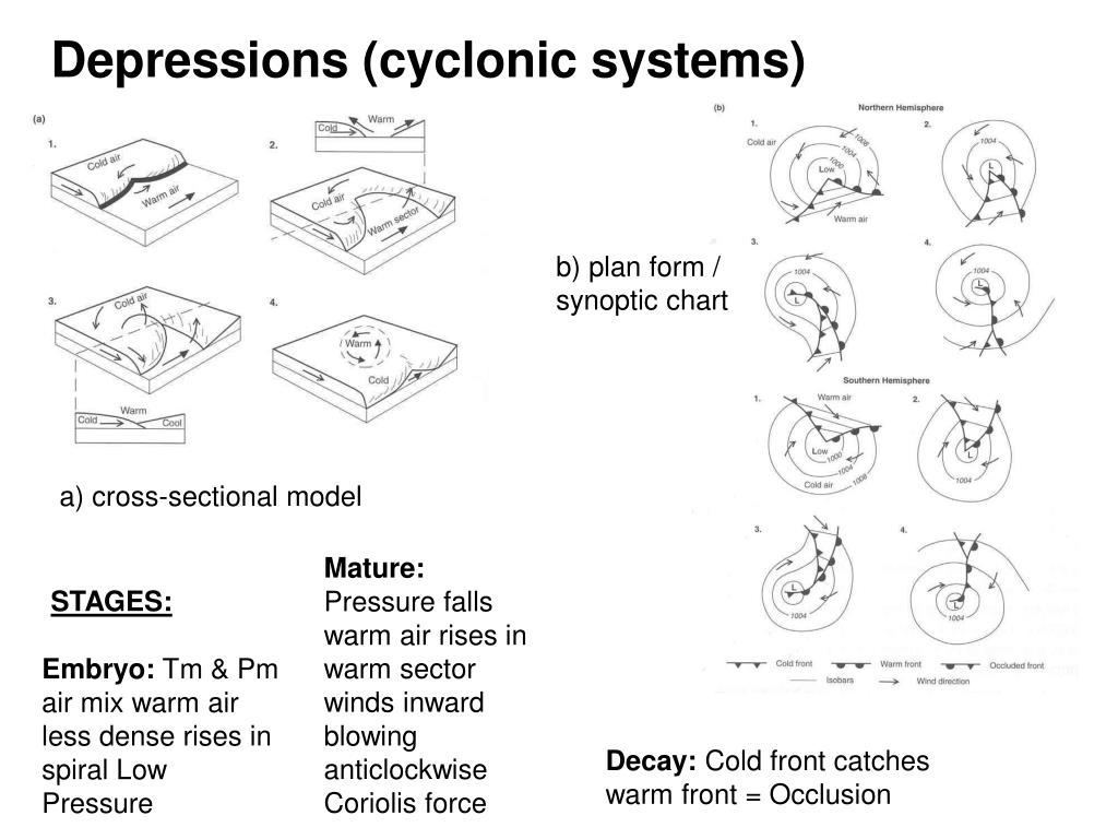 Depressions (cyclonic systems)